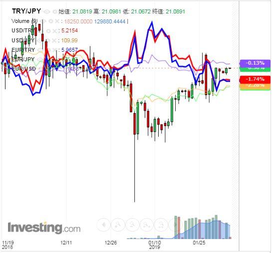 トルコリラ円 TRY/JPY(日足) 2019年2月5日