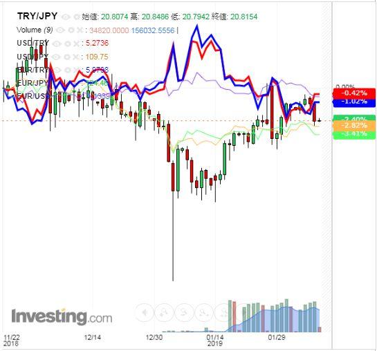 トルコリラ円 TRY/JPY(日足) 2019年2月8日