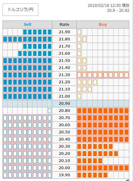 トルコリラ円 注文情報 2019年2月18日