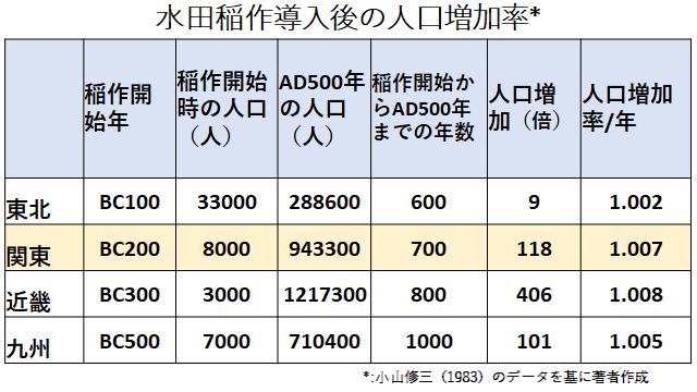 水田稲作導入後の人口増加と増加率