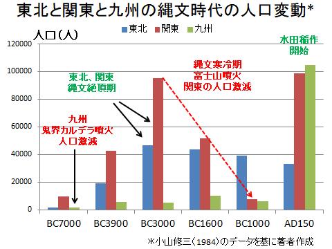 関東、東北、九州の古代人口変動