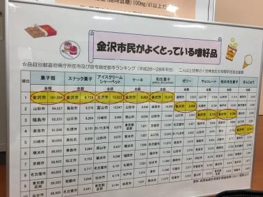 金沢市民の嗜好品リスト表