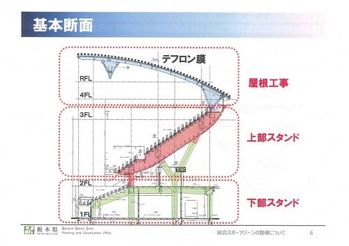 栃木県<総合スポーツゾーン>整備状況 現地調査へ!資料編07
