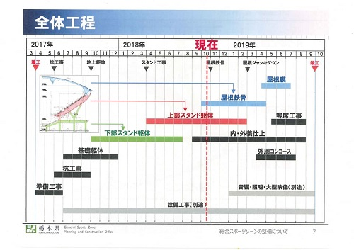 栃木県<総合スポーツゾーン>整備状況 現地調査へ!資料編08