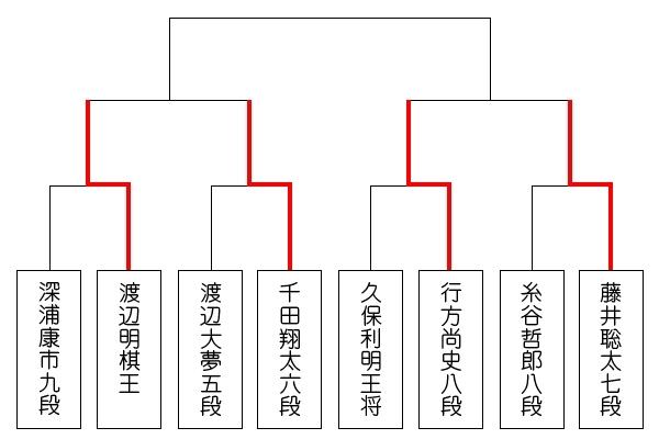 ed2d1c580f324 第12回朝日杯将棋オープン戦 本戦トーナメントはベスト4が出揃いました。
