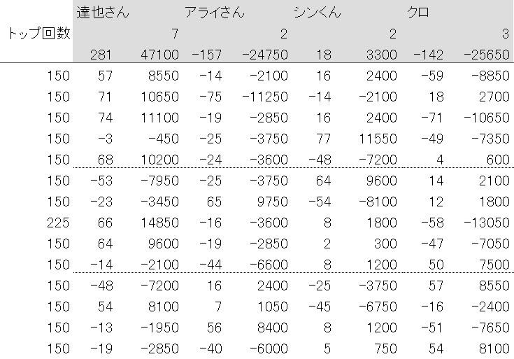大崎麻雀20190120結果表
