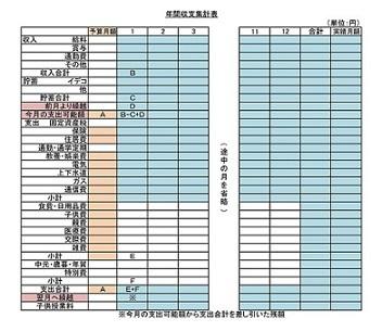 年間収支集計表