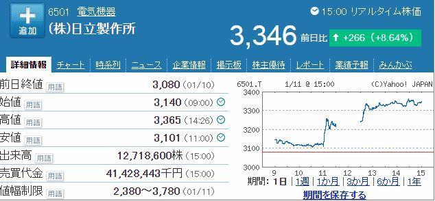 日立製作所株価20190111引け後