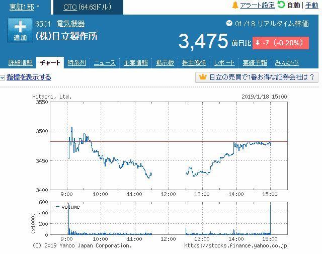 日立製作所株価20190118引け後