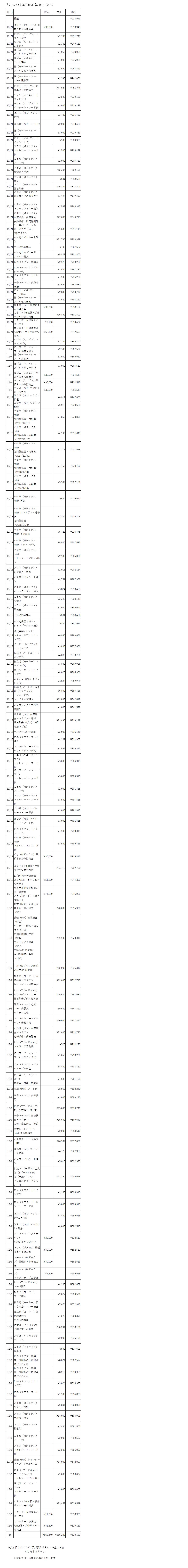 10-12収支報告