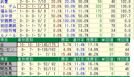 天皇賞秋騎手ほか