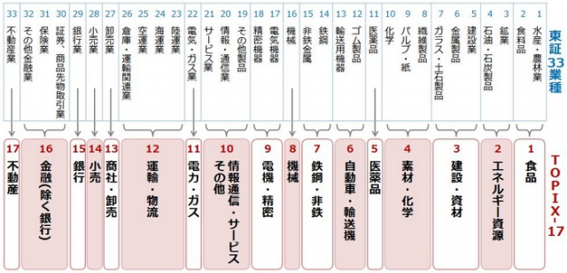 TOPIX-17と東証33業種の業種区分