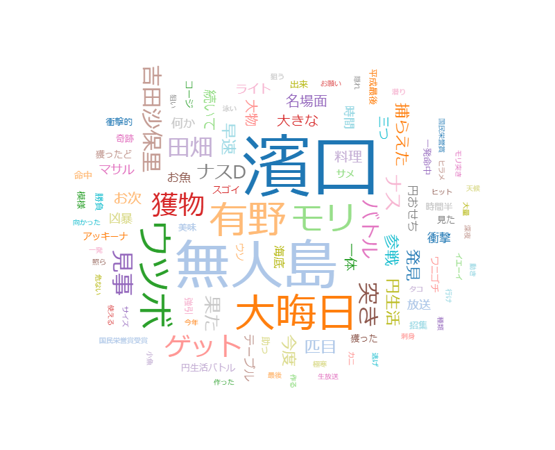 よゐこの無人島0円生活 特別編 今から約10年前の2007年、2008年、よゐこは…