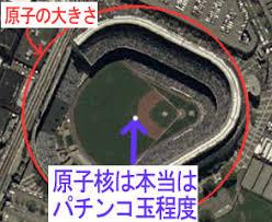 原子と原子核 東京ドーム