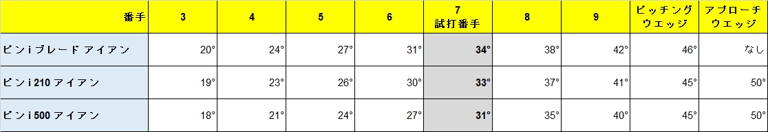 Data_Ping_iblade_i210_i500_Loft.jpg