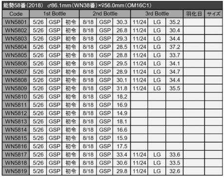 能勢58番データ11-24