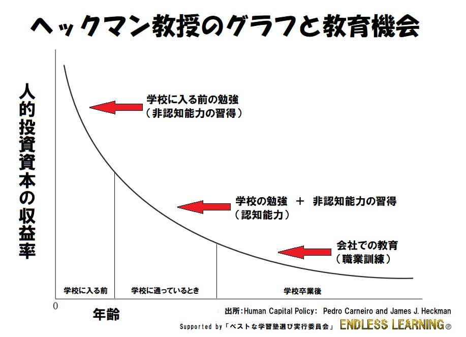 ヘックマン教授のグラフと教育機会