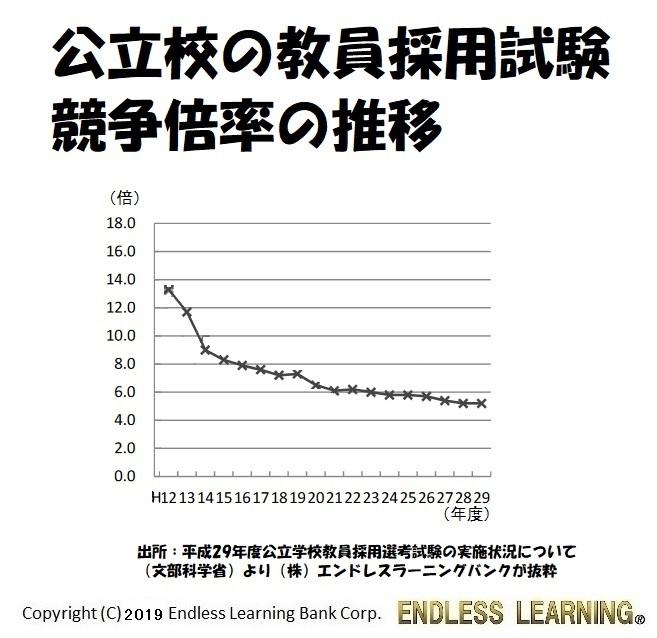 公立校の教員採用試験競争倍率の推移