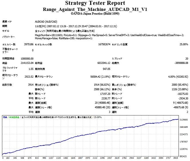 Range_Against_The_Machine_AUDCAD_M1_V1.jpg