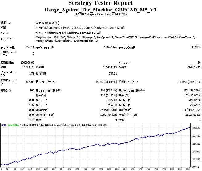 Range_Against_The_Machine_GBPCAD_M5_V1.jpg