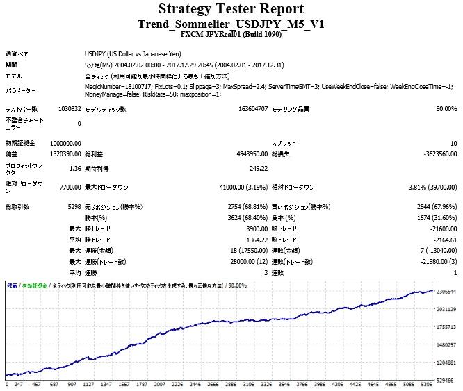 Trend_Sommelier_USDJPY_M5_V1.jpg