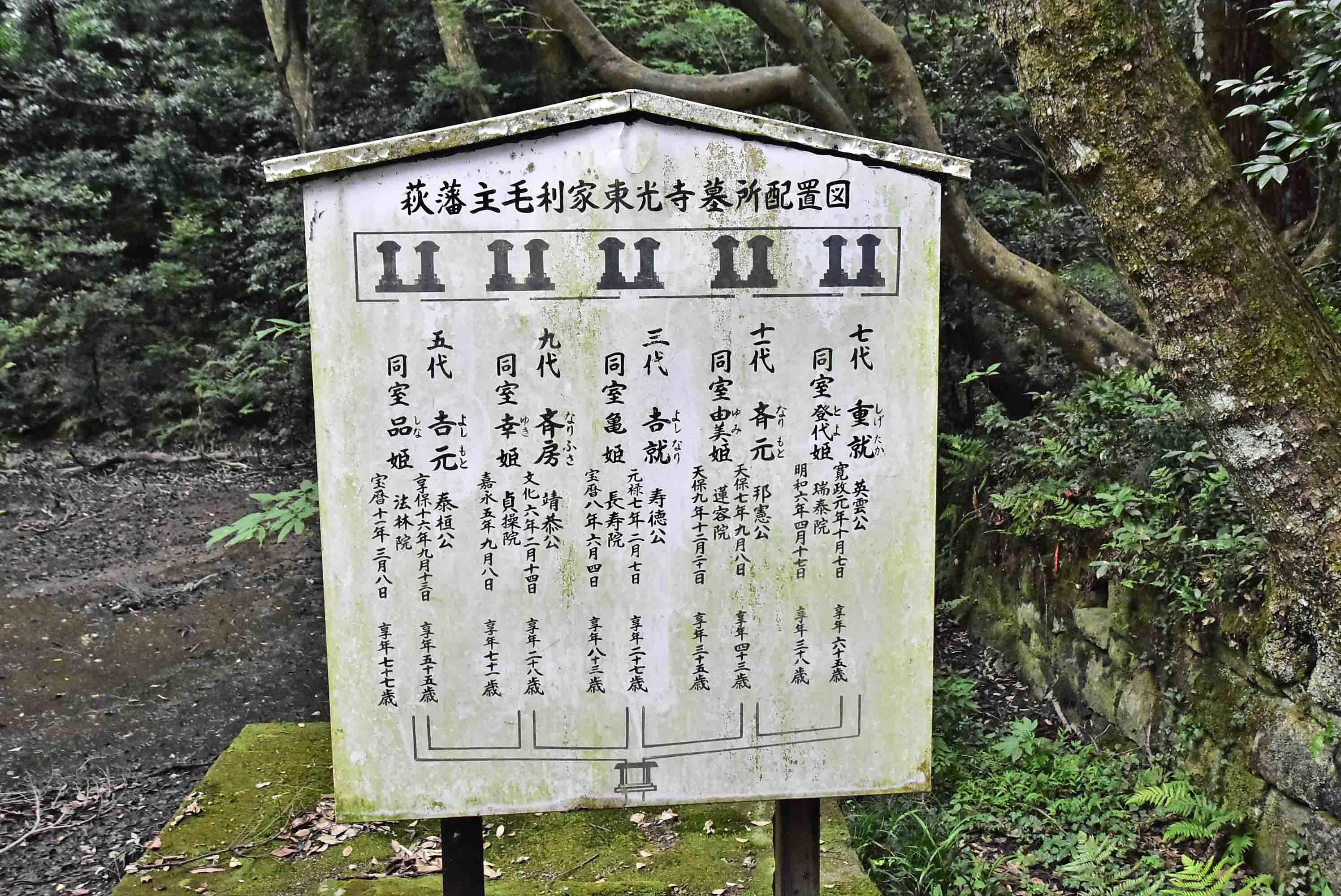 歴代藩主墓所配置